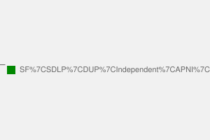 2010 General Election result in Newry & Armagh